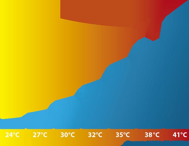業務用大型冷風機クールスペース 温度が高い=生産性が低い